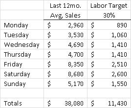 Sales totals with and without 30% labor target